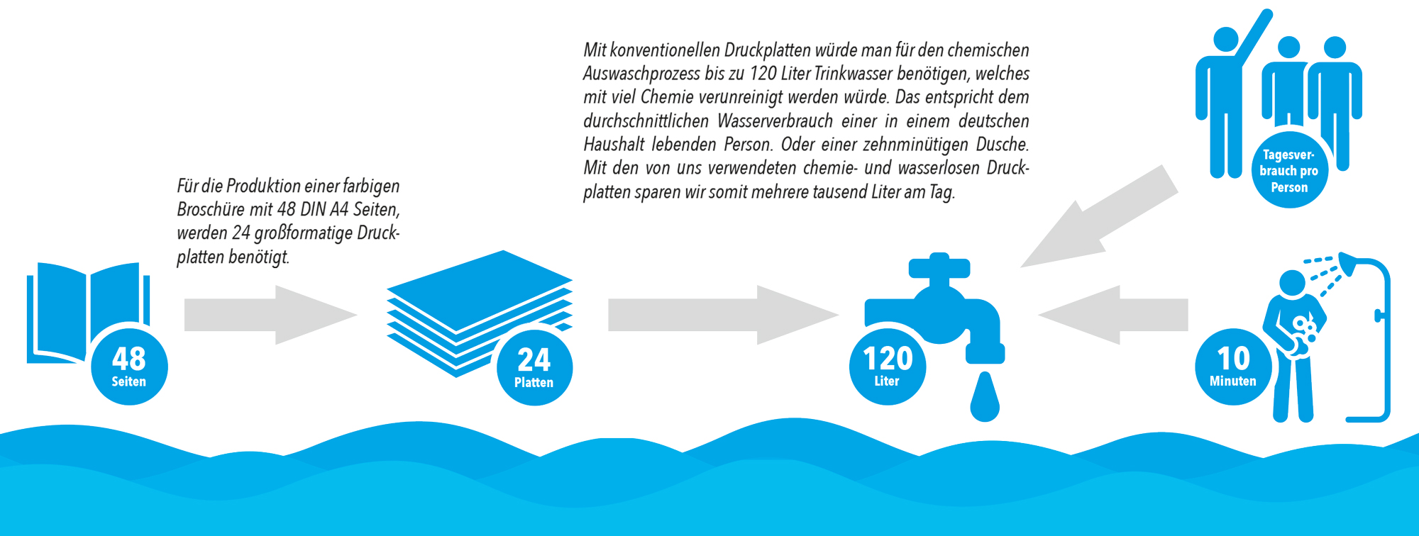 Beispielrechnung Wasserersparnis