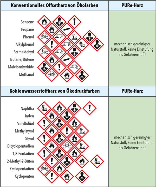 PURe-Harze vs. konventionelle Harze